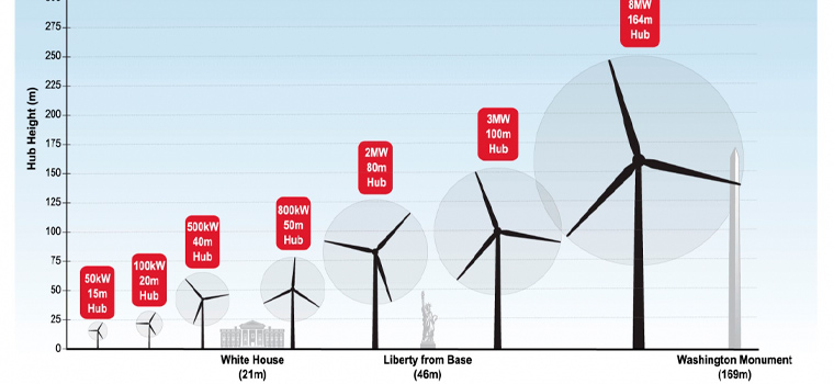 Los recursos en la energía eólica marina son muy abundantes