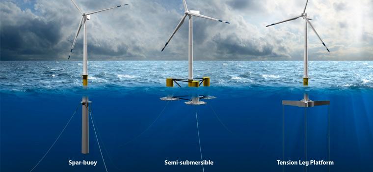 Turbinas eólicas en alta mar - Energías eólicas marinas