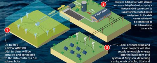 Escocia contará con el primer centro de datos alimentado por energía maremotríz