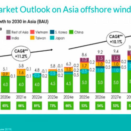 Crece el mercado de energía eólica marina