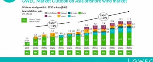 El crecimiento del mercado mundial de energía eólica marina, impulsado por Asia