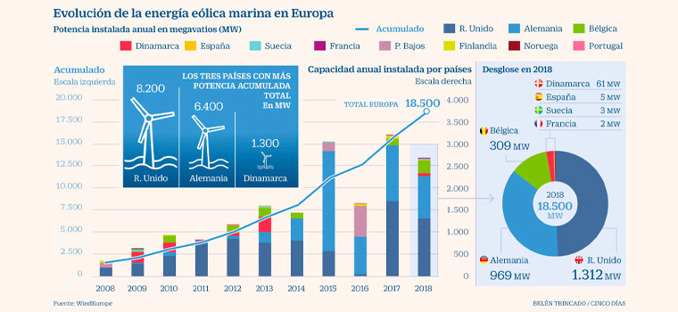 La energía eólica marina en la era renovable
