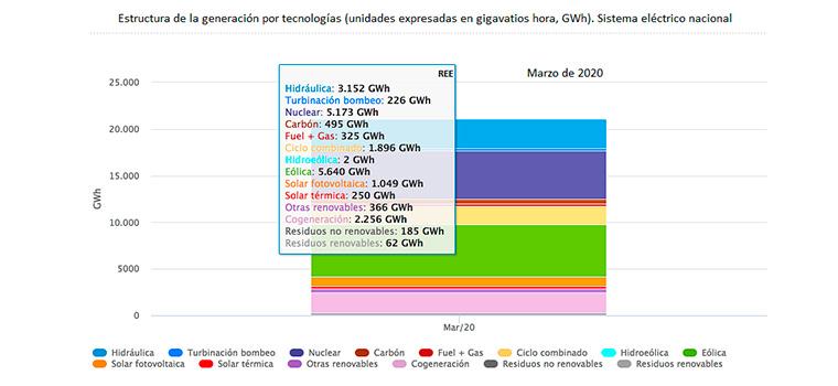 El coronavirus y las renovables llevan a un mínimo de emisiones en CO2