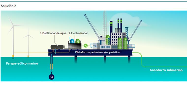 Soluciones con hidrógeno verde